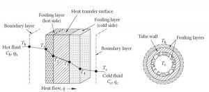 heat contact resistance